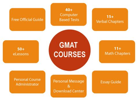 Beat The GMAT - Private GMAT Tutoring Best Rates On All